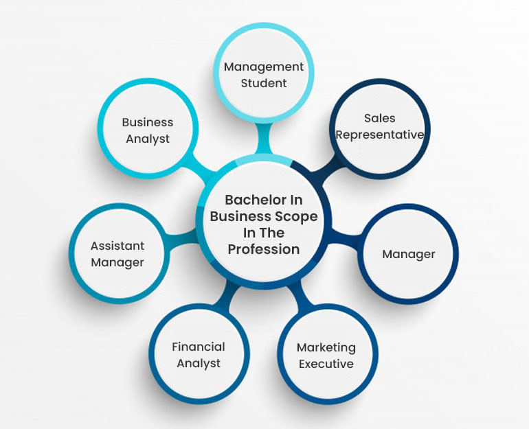 Bachelor In Business Scope In The Profession