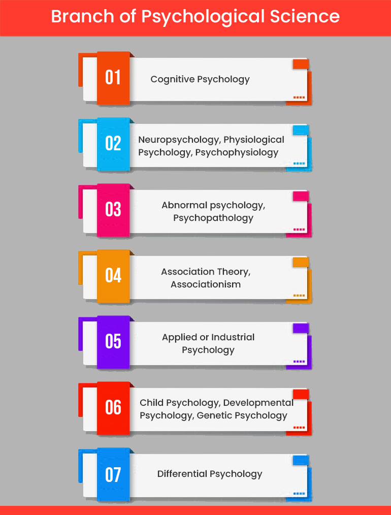 Branch of Psychological Science