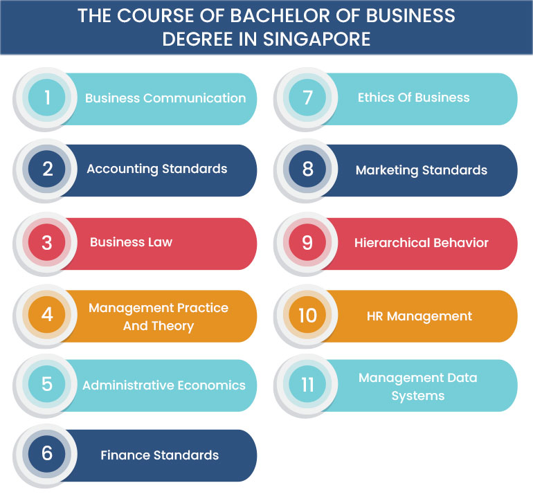 Course of Bachelor of Business Degree in Singapore